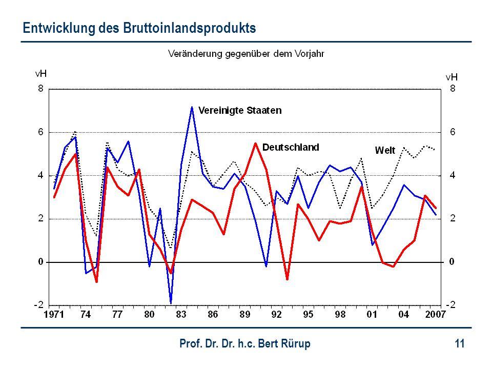 Prof. Dr. Dr. h.c. Bert Rürup 11 Entwicklung des Bruttoinlandsprodukts