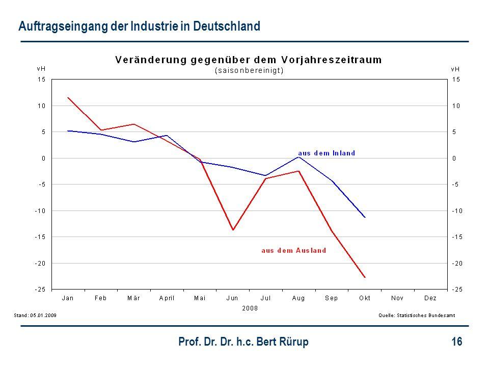 Prof. Dr. Dr. h.c. Bert Rürup 16 Auftragseingang der Industrie in Deutschland