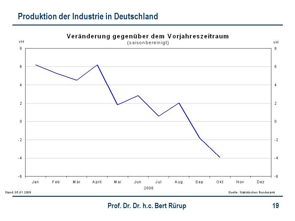 Prof. Dr. Dr. h.c. Bert Rürup 19 Produktion der Industrie in Deutschland