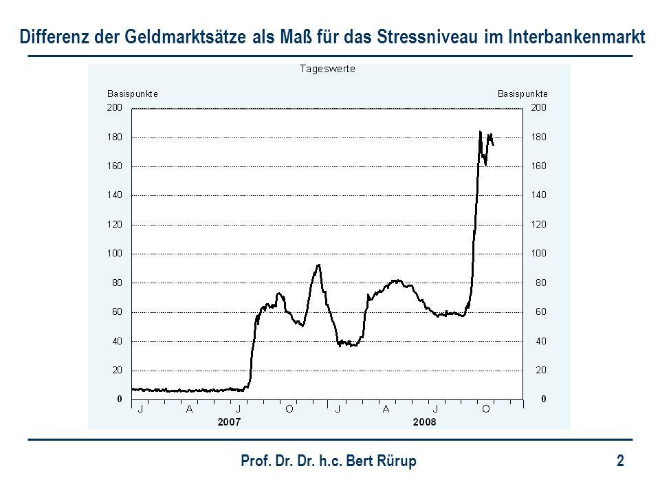 2 Differenz der Geldmarktsätze als Maß für das Stressniveau im Interbankenmarkt