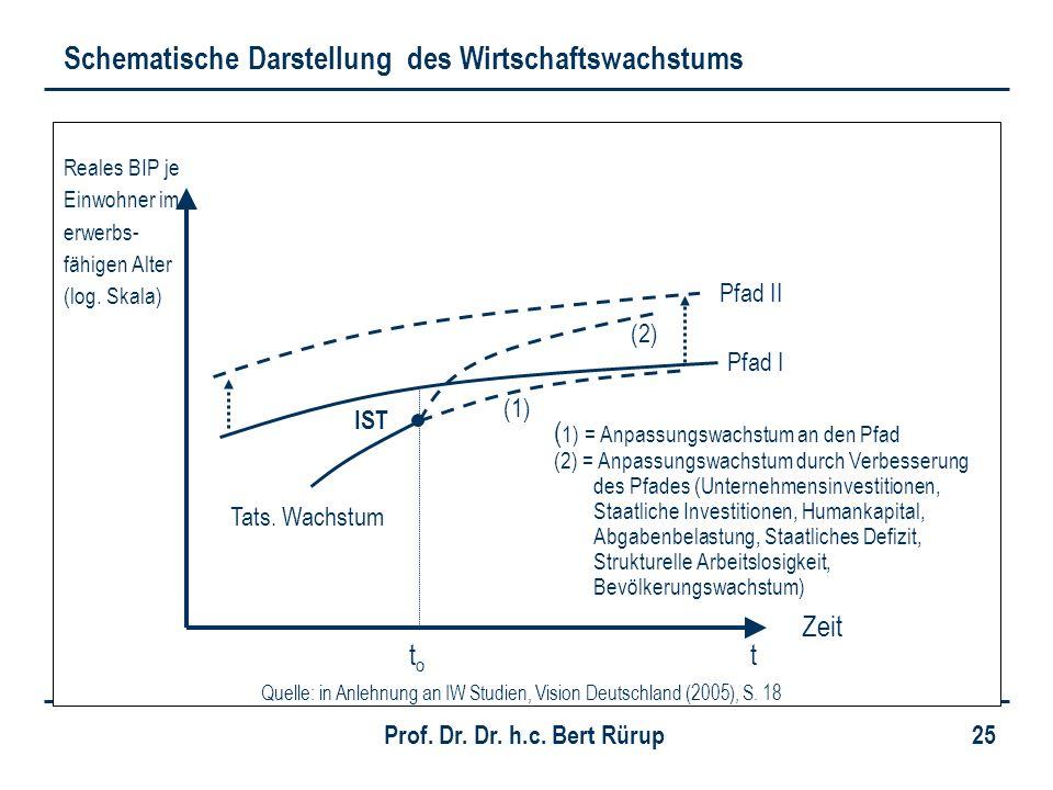 Prof. Dr. Dr. h.c. Bert Rürup 25 Quelle: in Anlehnung an IW Studien, Vision Deutschland (2005), S. 18 Reales BIP je Einwohner im erwerbs- fähigen Alte