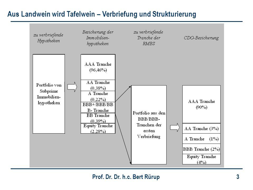 Prof. Dr. Dr. h.c. Bert Rürup 24 Prognose des ifw in Kiel