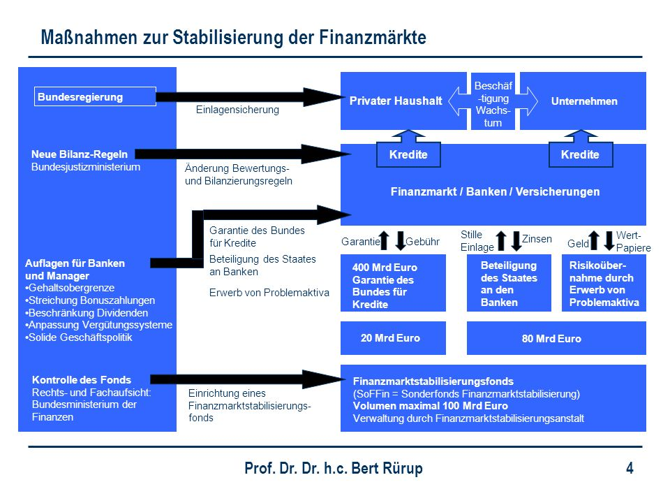 Prof. Dr. Dr. h.c. Bert Rürup 4 Maßnahmen zur Stabilisierung der Finanzmärkte Beteiligung des Staates an den Banken Risikoüber- nahme durch Erwerb von