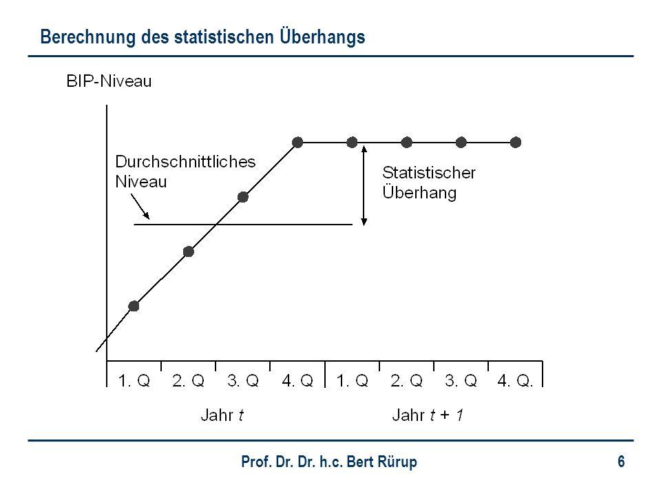 Prof. Dr. Dr. h.c. Bert Rürup 6 Berechnung des statistischen Überhangs