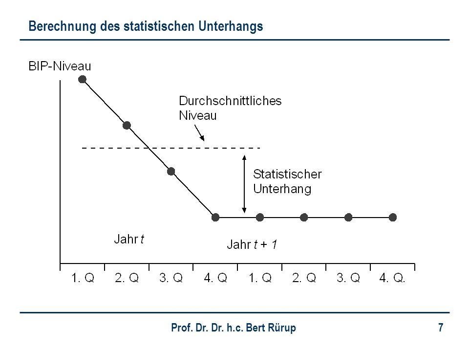 Prof. Dr. Dr. h.c. Bert Rürup 7 Berechnung des statistischen Unterhangs