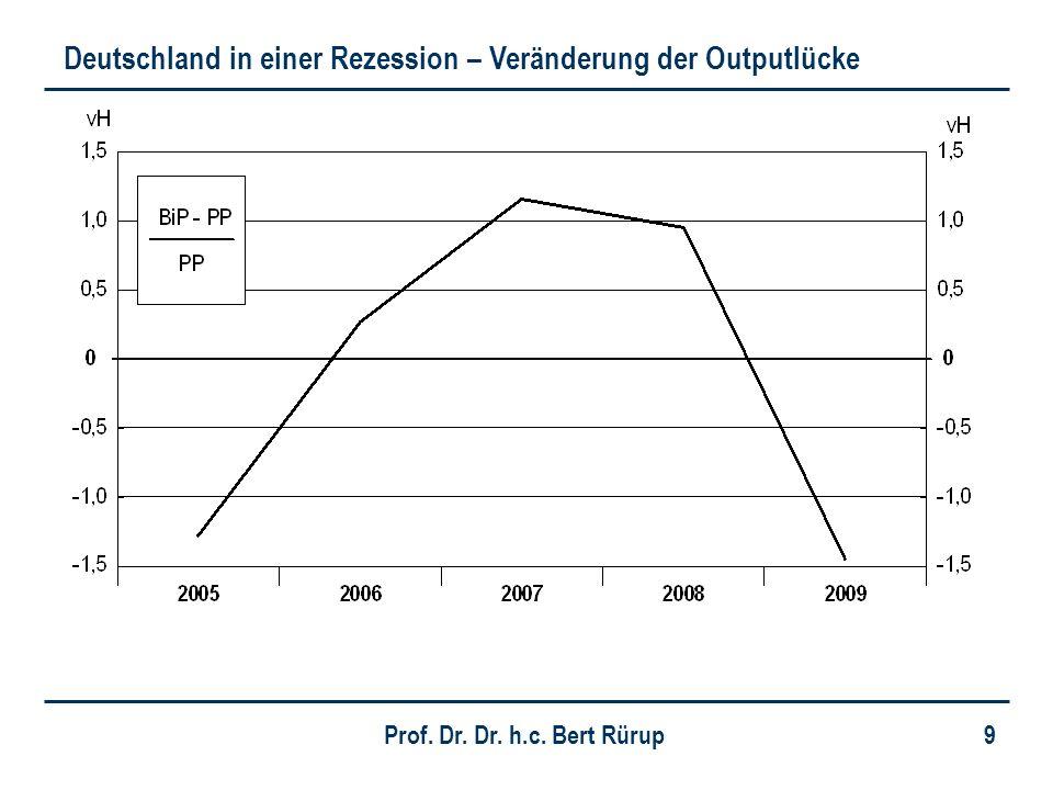 Prof. Dr. Dr. h.c. Bert Rürup 9 Deutschland in einer Rezession – Veränderung der Outputlücke