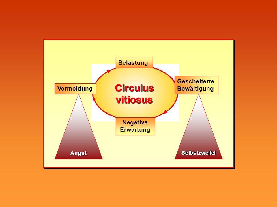 Angst Circulus vitiosus Belastung Vermeidung Negative Erwartung Gescheiterte Bewältigung Selbstzweifel