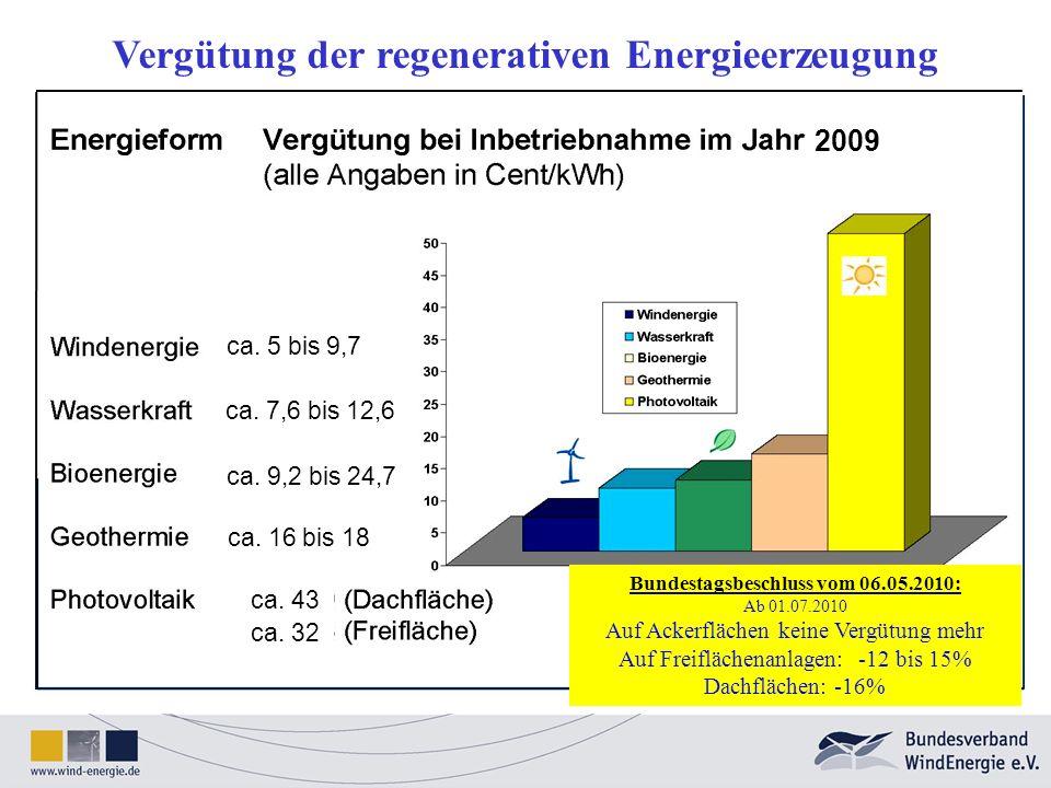 2009 ca. 7,6 bis 12,6 ca. 9,2 bis 24,7 ca. 16 bis 18 ca. 5 bis 9,7 ca. 43 ca. 32 Vergütung der regenerativen Energieerzeugung Bundestagsbeschluss vom