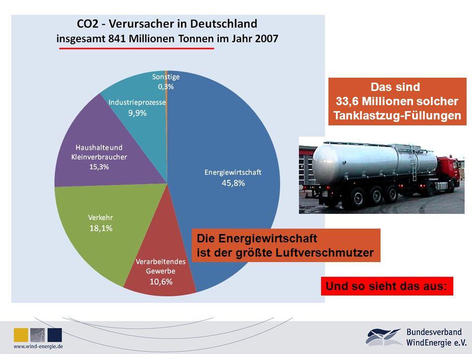Das sind 33,6 Millionen solcher Tanklastzug-Füllungen Die Energiewirtschaft ist der größte Luftverschmutzer Und so sieht das aus: