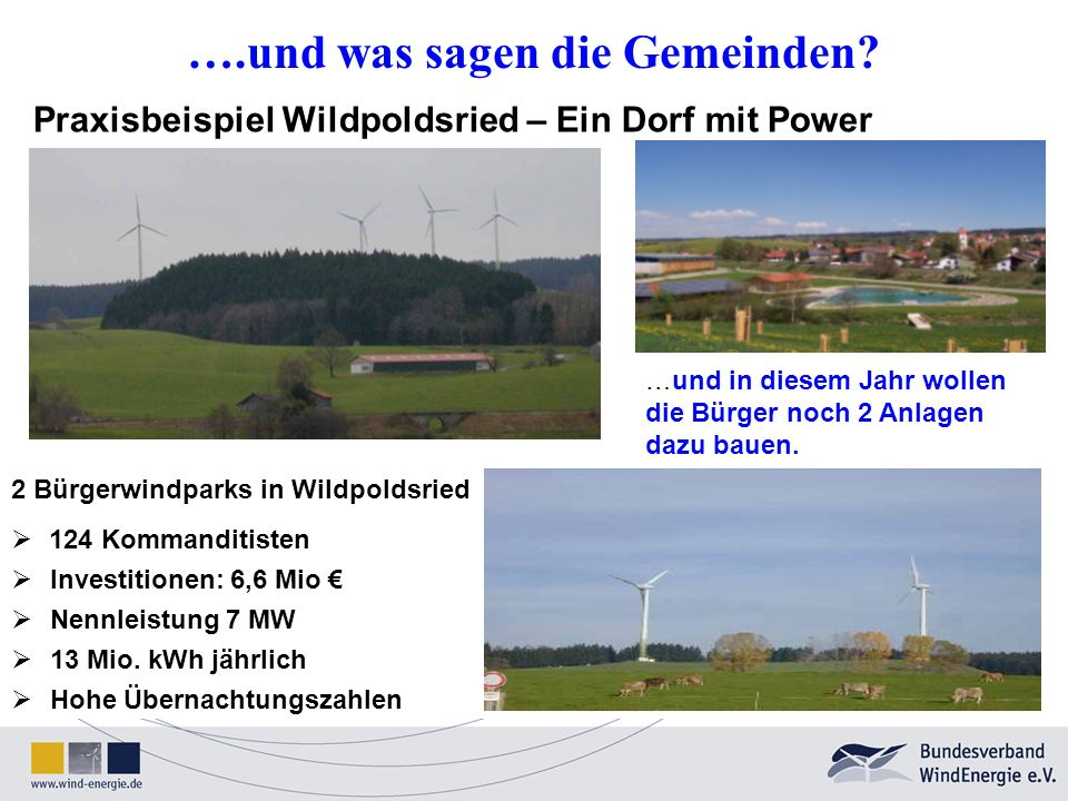 Praxisbeispiel Wildpoldsried – Ein Dorf mit Power 2 Bürgerwindparks in Wildpoldsried 124 Kommanditisten Investitionen: 6,6 Mio Nennleistung 7 MW 13 Mi