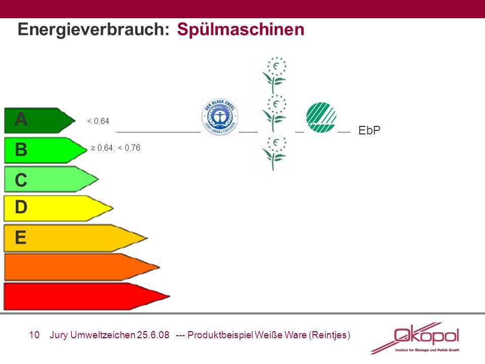 10 Jury Umweltzeichen 25.6.08 --- Produktbeispiel Weiße Ware (Reintjes) A B C D E EbP Energieverbrauch: Spülmaschinen < 0,64 0,64; < 0,76
