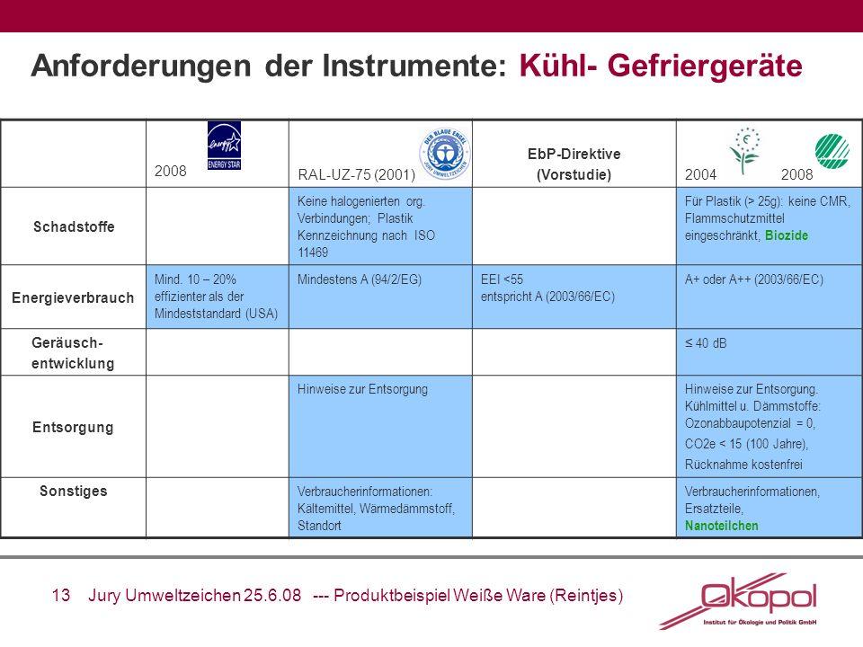 13 Jury Umweltzeichen 25.6.08 --- Produktbeispiel Weiße Ware (Reintjes) Anforderungen der Instrumente: Kühl- Gefriergeräte 2008 RAL-UZ-75 (2001) EbP-D
