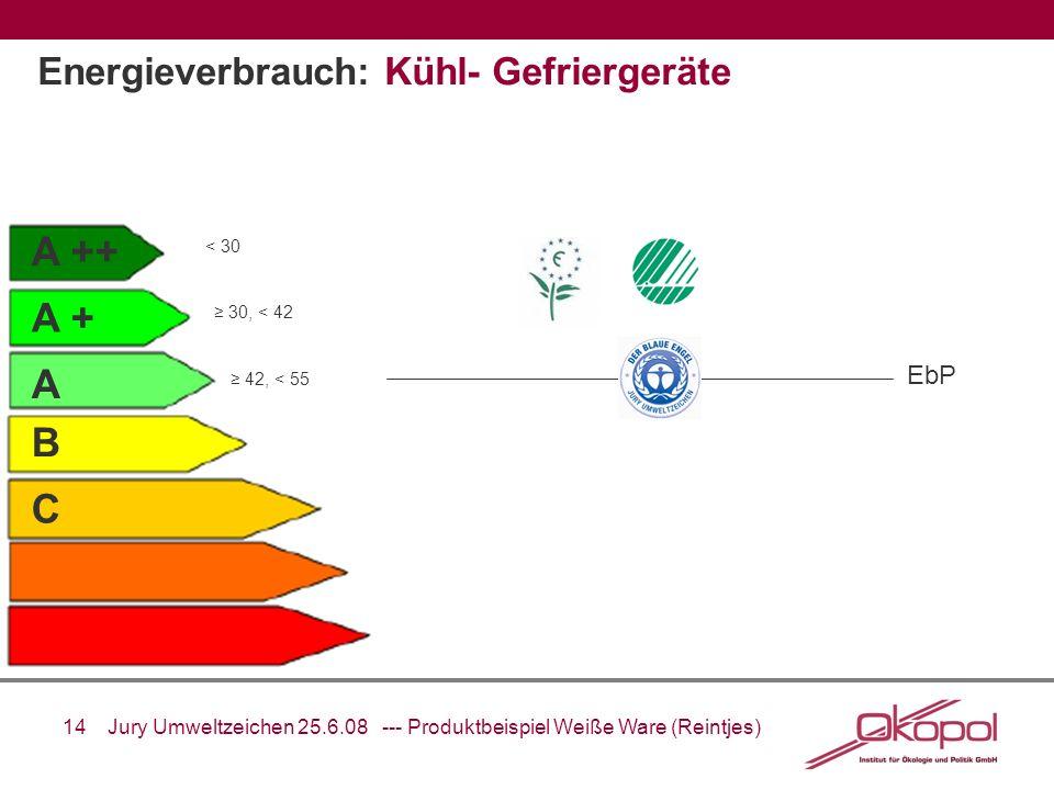 14 Jury Umweltzeichen 25.6.08 --- Produktbeispiel Weiße Ware (Reintjes) A ++ A + A B C EbP Energieverbrauch: Kühl- Gefriergeräte < 30 30, < 42 42, < 5
