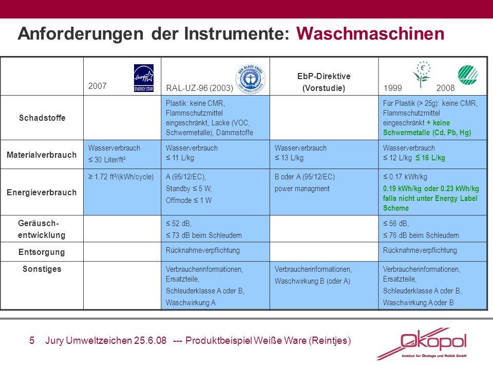 5 Jury Umweltzeichen 25.6.08 --- Produktbeispiel Weiße Ware (Reintjes) Anforderungen der Instrumente: Waschmaschinen 2007 RAL-UZ-96 (2003) EbP-Direkti