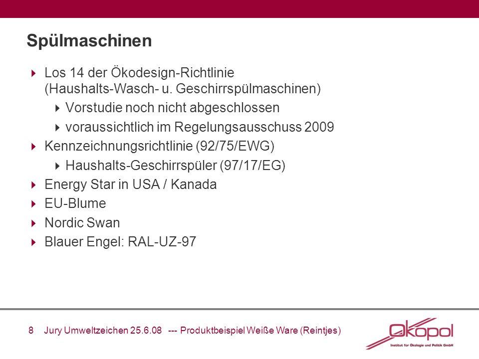 9 Jury Umweltzeichen 25.6.08 --- Produktbeispiel Weiße Ware (Reintjes) Anforderungen der Instrumente: Spülmaschinen 2001RAL-UZ-97 (2003) EbP-Direktive (Vorstudie)2001 2007 Schadstoffe Plastik: keine CMR; Flammschutzmittel eingeschränkt, Lacke (VOC), Schwermetalle, Dämmstoffe Für Plastik (> 25g): keine CMR, Flammschutzmittel eingeschränkt Materialverbrauch Wasserverbrauch von Maschine abhängig; 0.625xMaßgedecke+9.25 Liter Wasserverbrauch gleich BE 1.2 Liter pro Gedeck (EN 50242) Energieverbrauch mind.