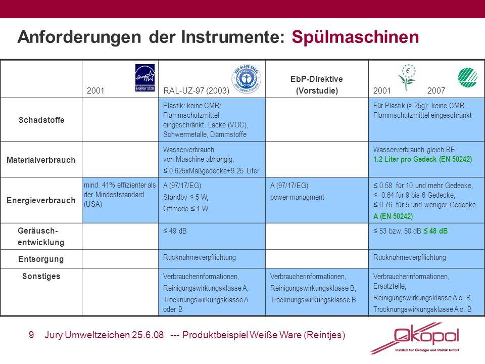 9 Jury Umweltzeichen 25.6.08 --- Produktbeispiel Weiße Ware (Reintjes) Anforderungen der Instrumente: Spülmaschinen 2001RAL-UZ-97 (2003) EbP-Direktive