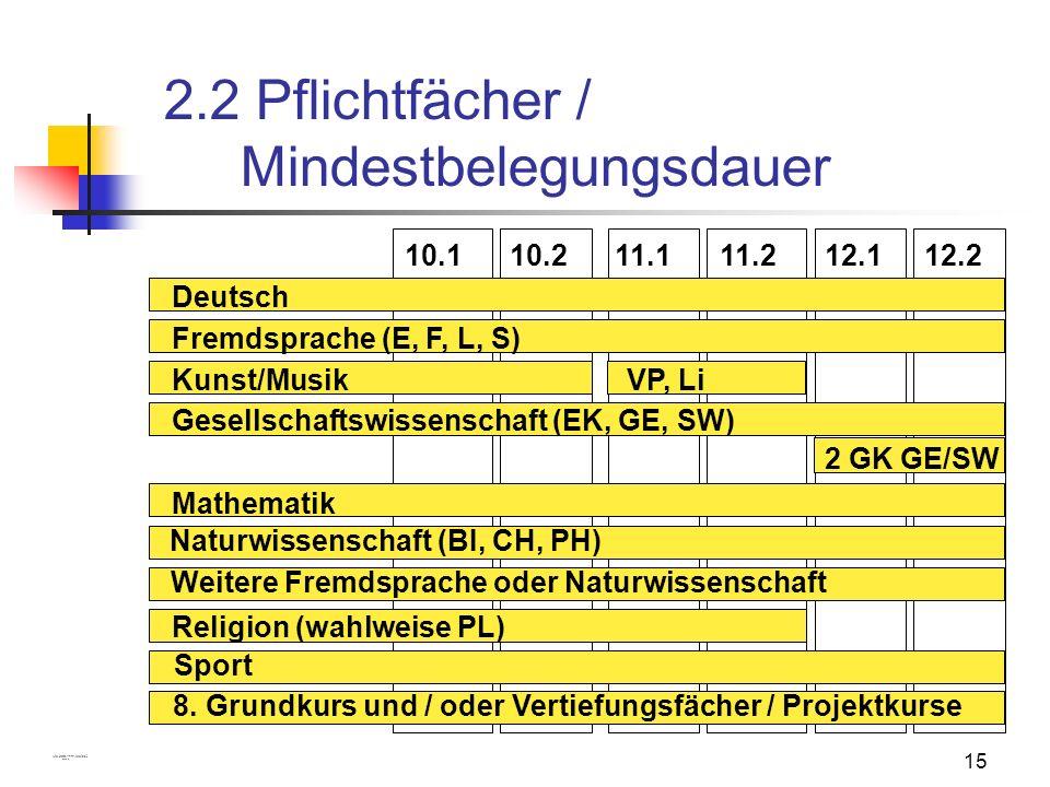 15 2.2 Pflichtfächer / Mindestbelegungsdauer 11.211.110.210.112.112.2 Deutsch Fremdsprache (E, F, L, S) Kunst/MusikVP, Li Gesellschaftswissenschaft (E