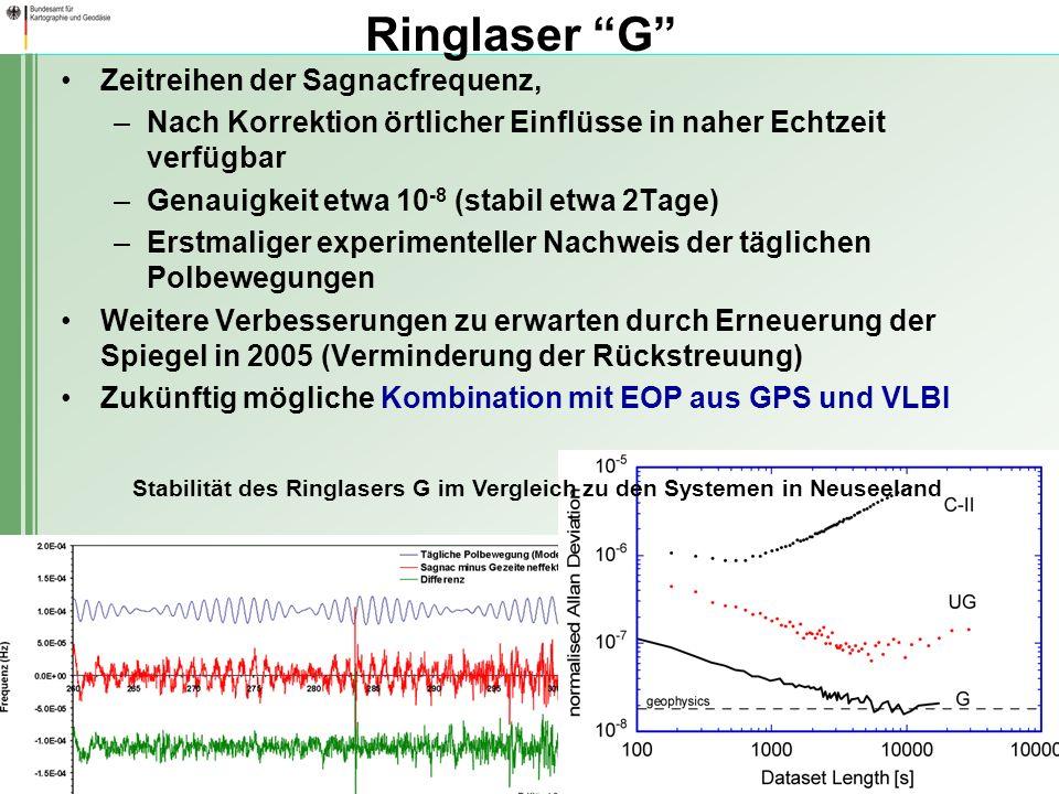 DGK-Sitzung, München, 17. Bis 19. Nov. 2004 Abteilung Geodäsie 6 Ringlaser G Zeitreihen der Sagnacfrequenz, –Nach Korrektion örtlicher Einflüsse in na