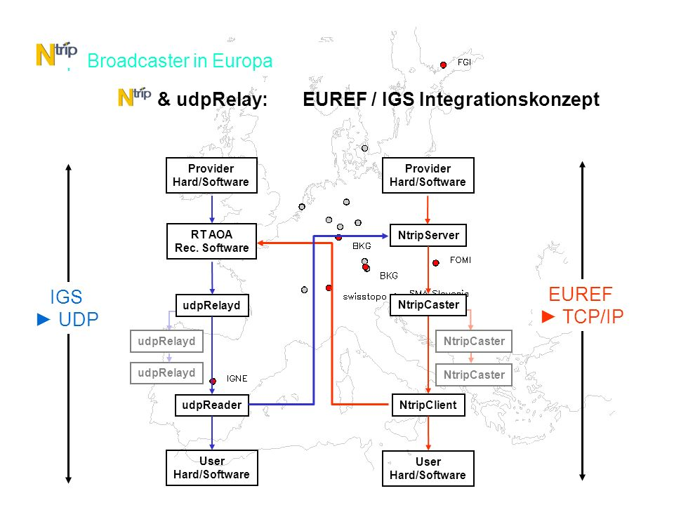 EUREF-IP Other www.euref-ip.net Ntrip Broadcaster in Europa NtripCaster Provider Hard/Software NtripServer NtripClient User Hard/Software EUREF TCP/IP udpRelayd Provider Hard/Software RT AOA Rec.