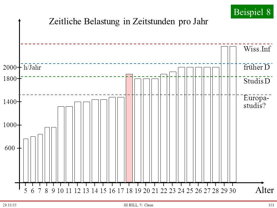 29.10.05GI HILL, V. Claus102 Szenario einer kommenden Ausbildung 2025: Informatik als Unternehmensinspiration (und Neuorientierung der schulischen Aus