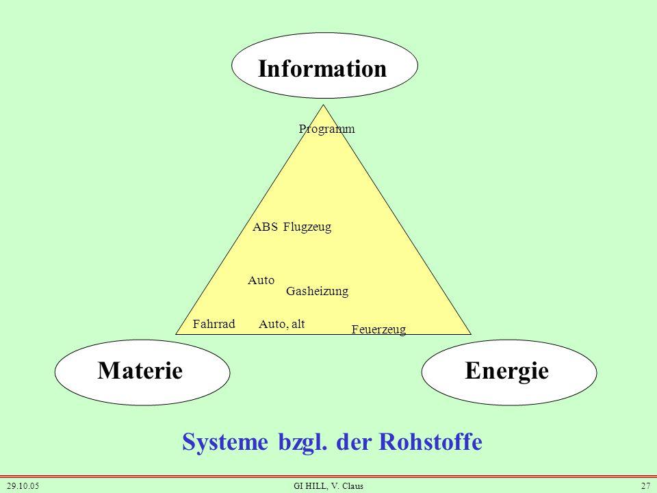 29.10.05GI HILL, V. Claus26 3. Bedeutung der Informatik jetzt und in Zukunft. Siehe GI-Papier