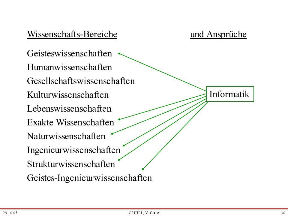 29.10.05GI HILL, V. Claus29 Einige Wissenschafts-Bereiche Geisteswissenschaften Humanwissenschaften Gesellschaftswissenschaften Kulturwissenschaften L