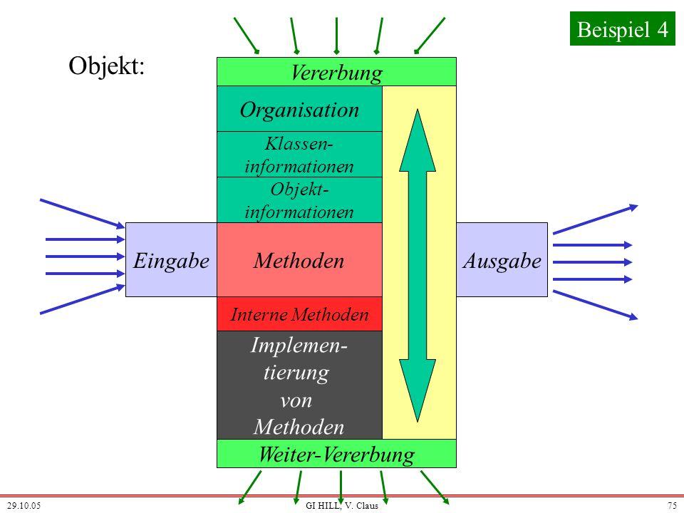 29.10.05GI HILL, V. Claus74 Beipiel: Objekte EingabeAusgabe Weitergeben an... Organisation Zustand (Belegungen) Übernehmen von... Methoden und ihre Im