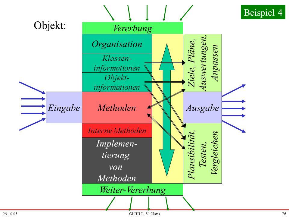 29.10.05GI HILL, V. Claus75 Objekt: EingabeAusgabe Weiter-Vererbung Organisation Klassen- informationen Methoden Implemen- tierung von Methoden Vererb