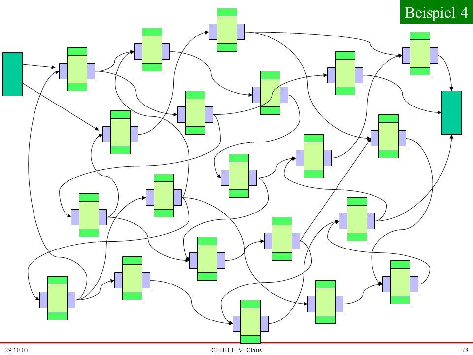 29.10.05GI HILL, V. Claus77 Eingabe Subjekt: Ausgabe Weiter-Vererbung Organisation Klassen- informationen Methoden Implemen- tierung von Methoden Vere
