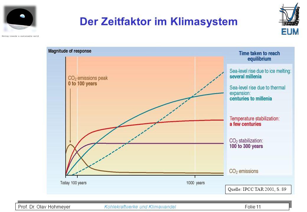 Prof. Dr. Olav Hohmeyer Kohlekraftwerke und Klimawandel Folie 11 Der Zeitfaktor im Klimasystem Quelle: IPCC TAR 2001, S. 89