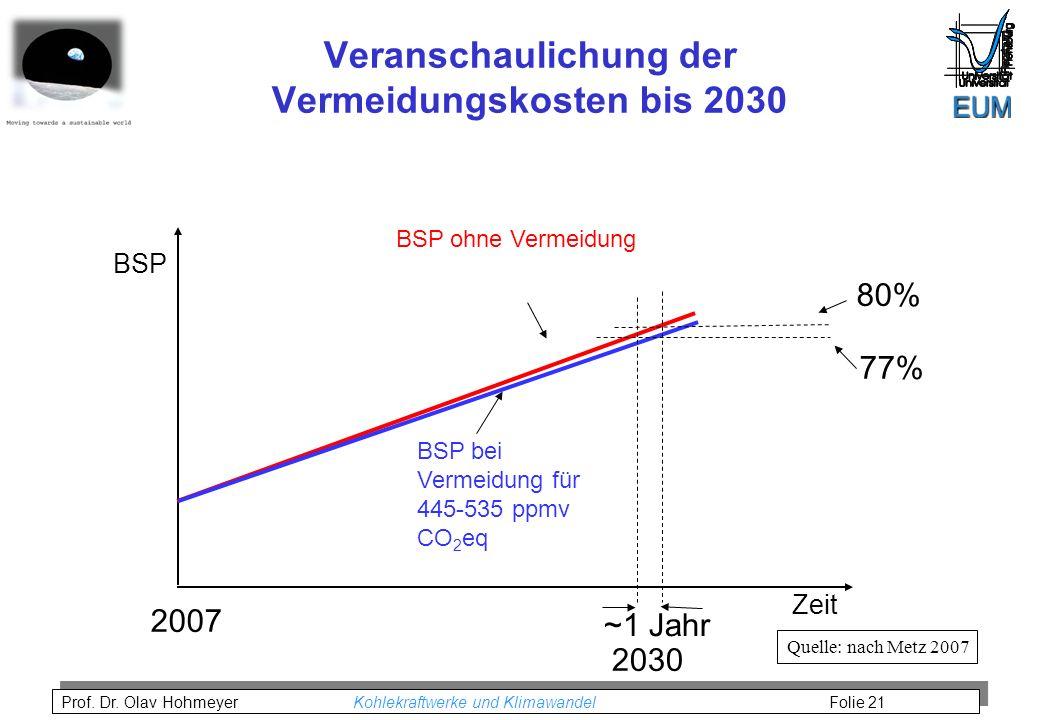 Prof. Dr. Olav Hohmeyer Kohlekraftwerke und Klimawandel Folie 21 BSP ohne Vermeidung BSP bei Vermeidung für 445-535 ppmv CO 2 eq BSP Zeit 80% 2007 77%