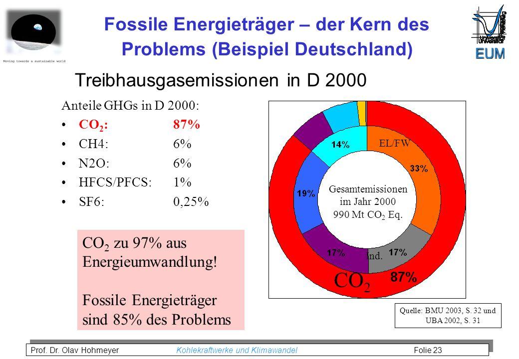 Prof. Dr. Olav Hohmeyer Kohlekraftwerke und Klimawandel Folie 23 Fossile Energieträger – der Kern des Problems (Beispiel Deutschland) Quelle: BMU 2003