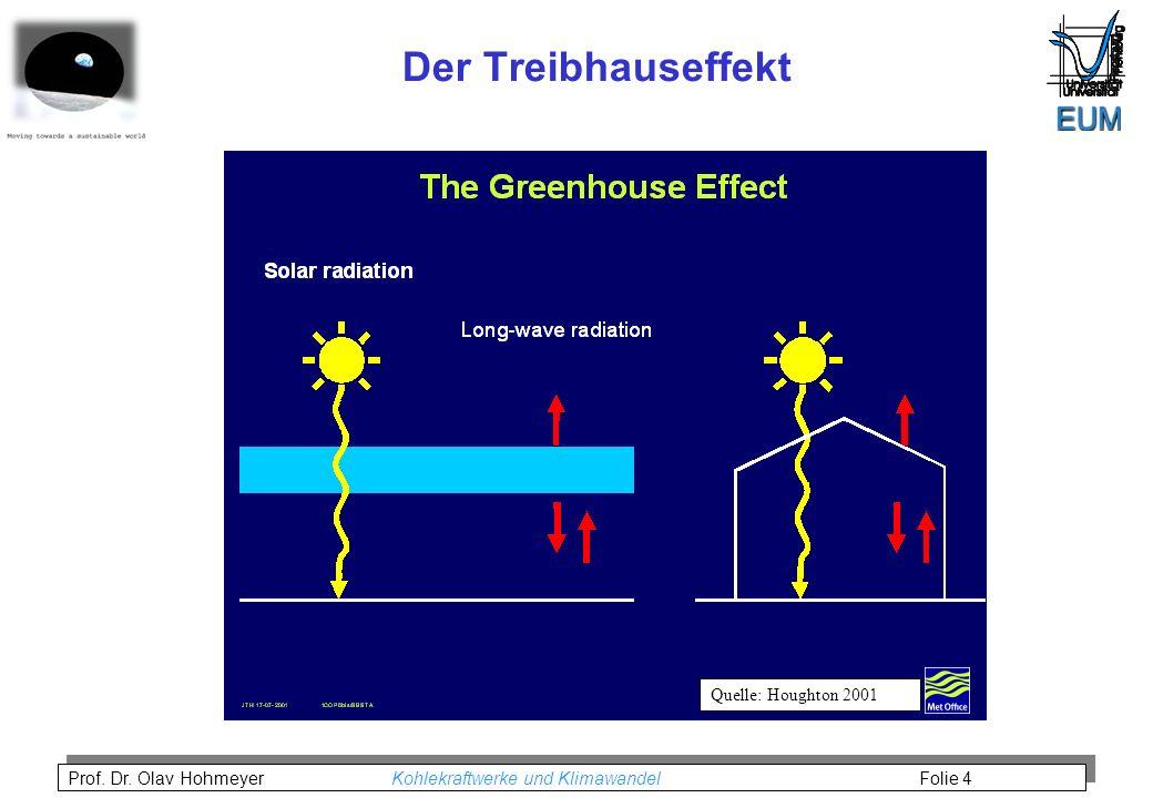 Prof. Dr. Olav Hohmeyer Kohlekraftwerke und Klimawandel Folie 4 Der Treibhauseffekt Quelle: Houghton 2001