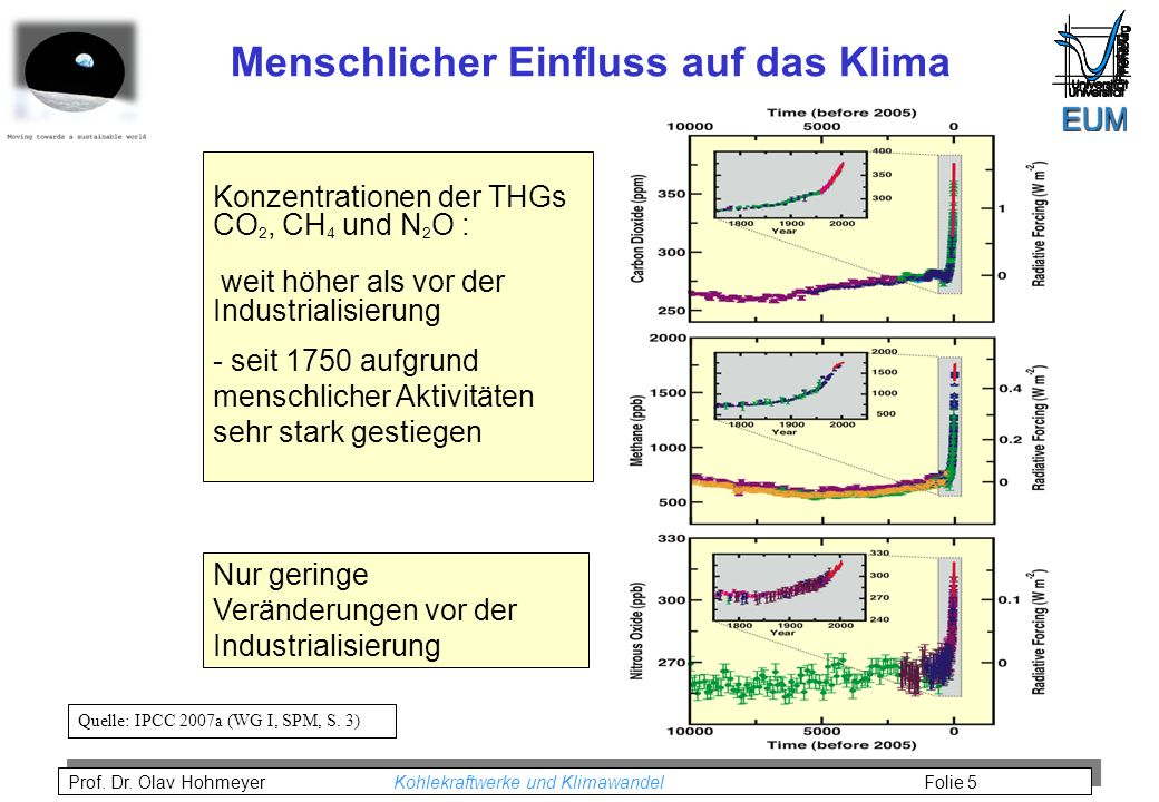 Prof. Dr. Olav Hohmeyer Kohlekraftwerke und Klimawandel Folie 5 Konzentrationen der THGs CO 2, CH 4 und N 2 O : weit höher als vor der Industrialisier