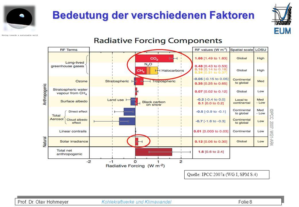 Prof. Dr. Olav Hohmeyer Kohlekraftwerke und Klimawandel Folie 8 Bedeutung der verschiedenen Faktoren Quelle: IPCC 2007a (WG I, SPM S.4)