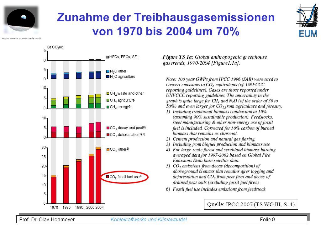 Prof. Dr. Olav Hohmeyer Kohlekraftwerke und Klimawandel Folie 9 Zunahme der Treibhausgasemissionen von 1970 bis 2004 um 70% Quelle: IPCC 2007 (TS WG I