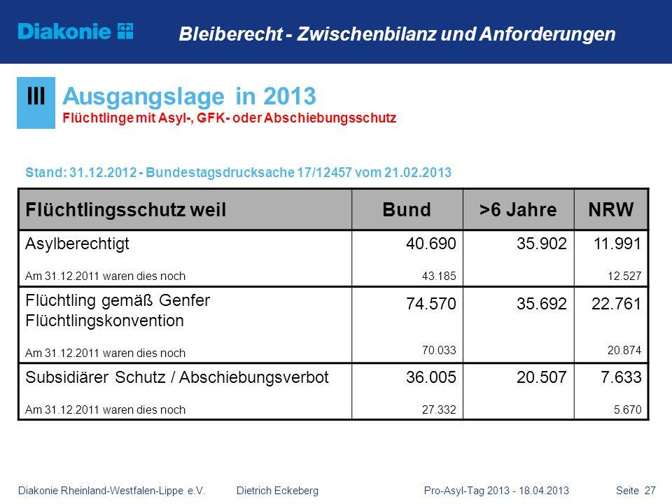 Seite 27 IIIAusgangslage in 2013 Flüchtlinge mit Asyl-, GFK- oder Abschiebungsschutz Stand: 31.12.2012 - Bundestagsdrucksache 17/12457 vom 21.02.2013