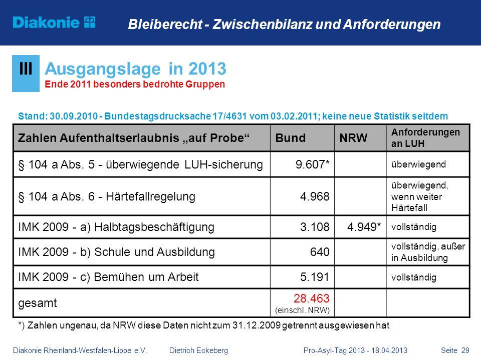 Seite 29 IIIAusgangslage in 2013 Ende 2011 besonders bedrohte Gruppen Stand: 30.09.2010 - Bundestagsdrucksache 17/4631 vom 03.02.2011; keine neue Stat