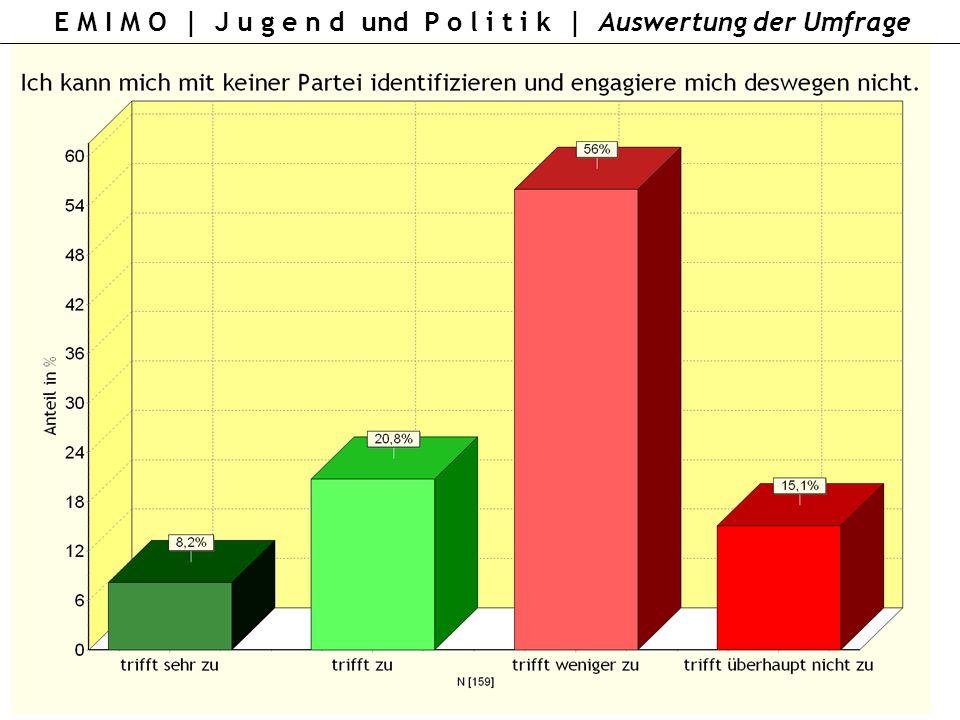 E M I M O | J u g e n d und P o l i t i k | Auswertung der Umfrage