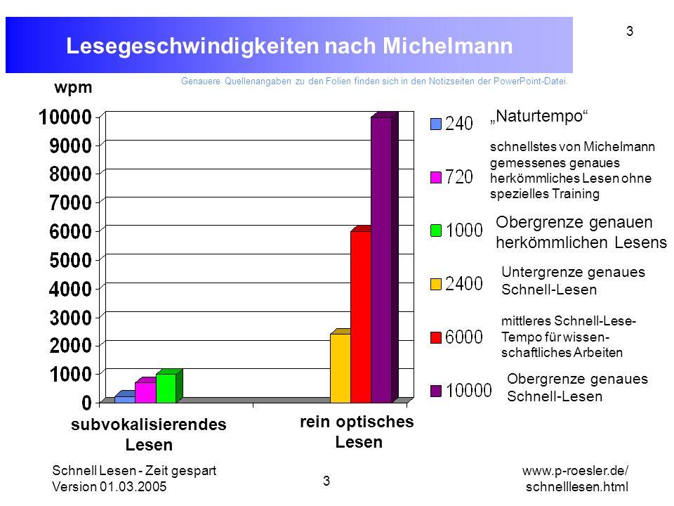 Schnell Lesen - Zeit gespart Version 01.03.2005 3 www.p-roesler.de/ schnelllesen.html 3 Lesegeschwindigkeiten nach Michelmann subvokalisierendes Lesen