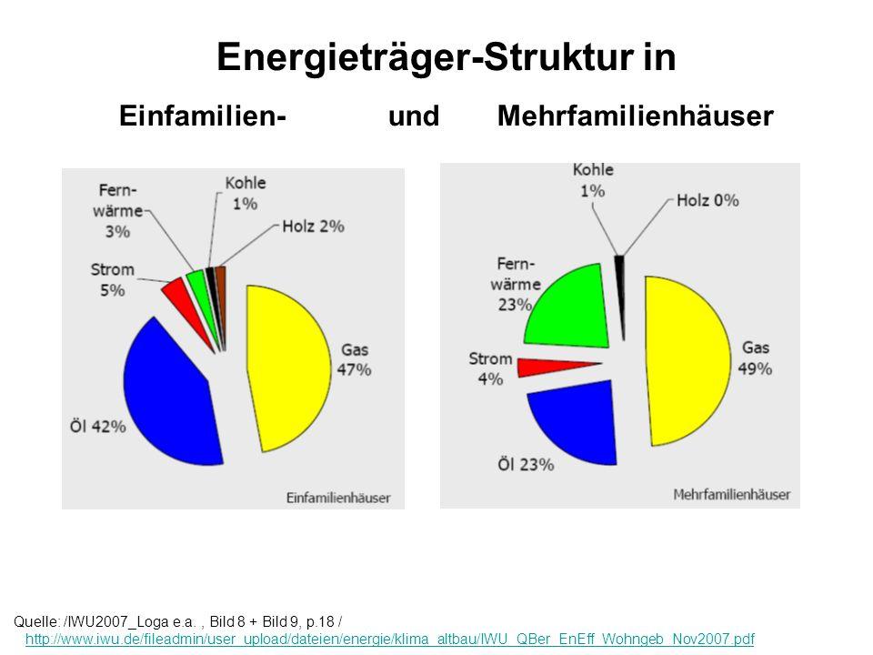 Energieträger-Struktur in Einfamilien- und Mehrfamilienhäuser Quelle: /IWU2007_Loga e.a., Bild 8 + Bild 9, p.18 / http://www.iwu.de/fileadmin/user_upl