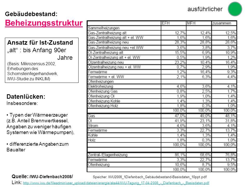 Quelle: /IWU-Diefenbach2008 / Speicher: IWU2008_1Diefenbach_Gebäudebestand-Basisdaten_10ppt.pdf Link: http://www.iwu.de/fileadmin/user_upload/dateien/