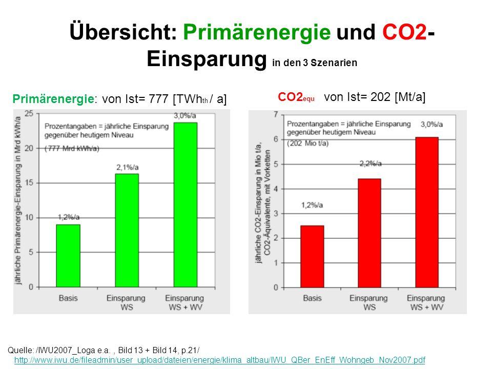 Übersicht: Primärenergie und CO2- Einsparung in den 3 Szenarien Quelle: /IWU2007_Loga e.a., Bild 13 + Bild 14, p.21/ http://www.iwu.de/fileadmin/user_