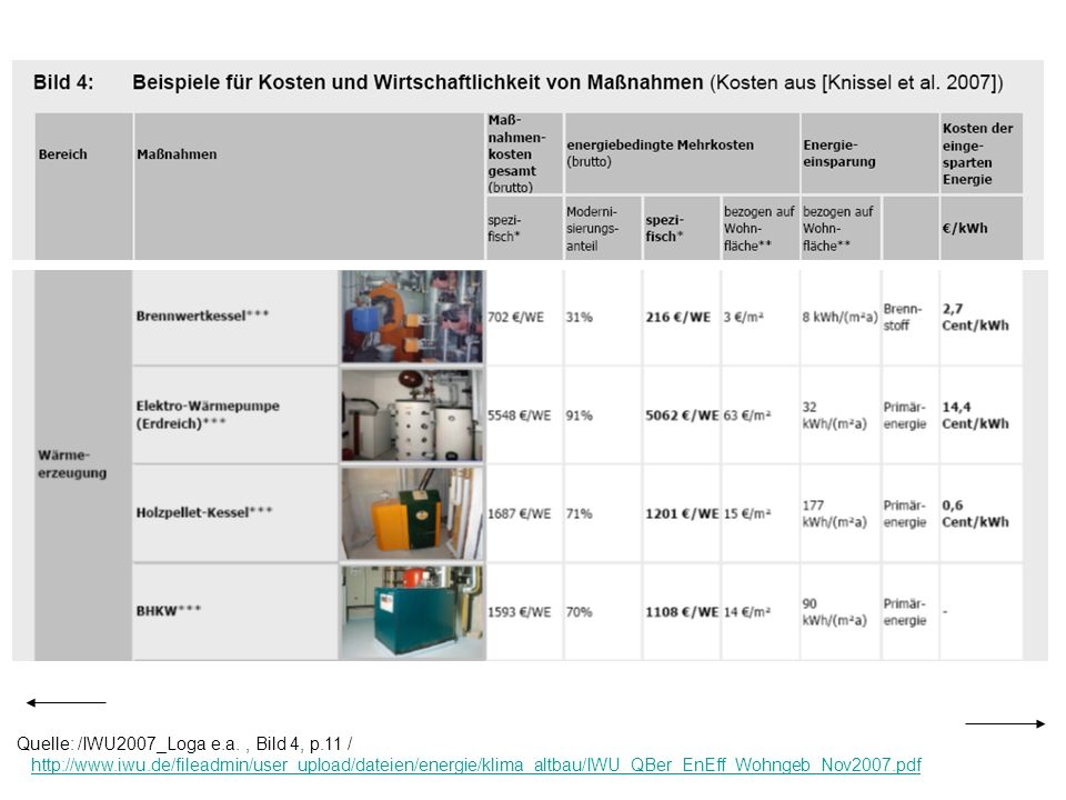 Quelle: /IWU2007_Loga e.a., Bild 4, p.11 / http://www.iwu.de/fileadmin/user_upload/dateien/energie/klima_altbau/IWU_QBer_EnEff_Wohngeb_Nov2007.pdfhttp