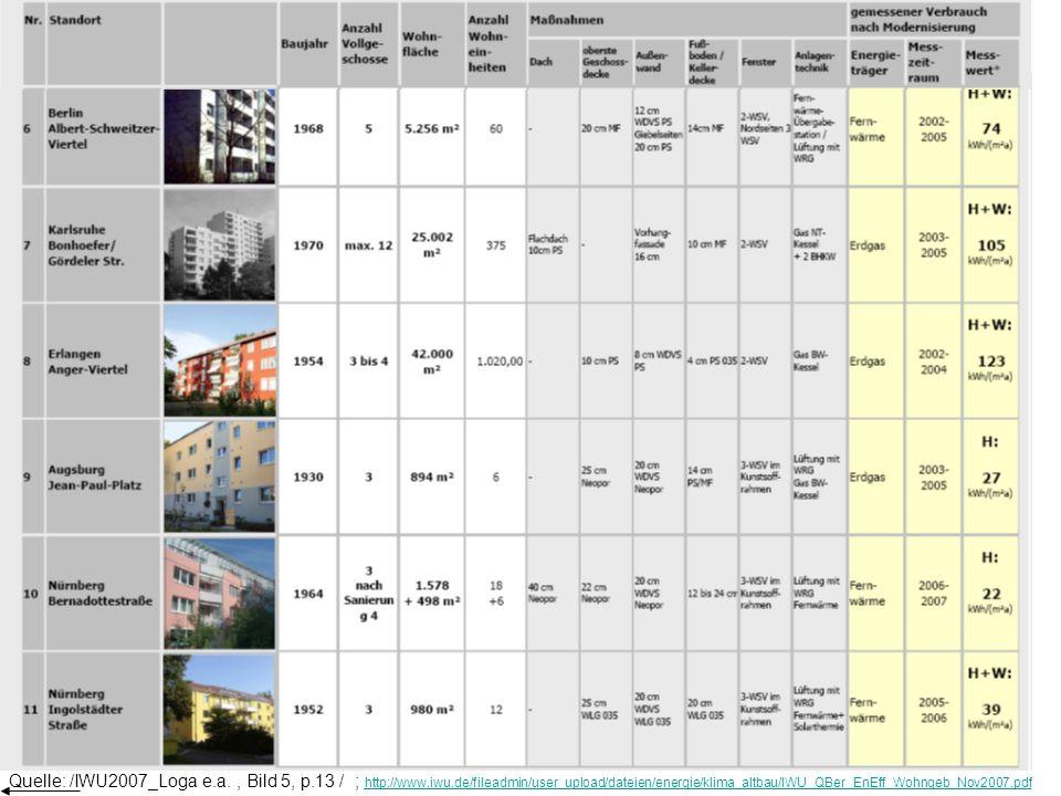 Quelle: /IWU2007_Loga e.a., Bild 5, p.13 / ; http://www.iwu.de/fileadmin/user_upload/dateien/energie/klima_altbau/IWU_QBer_EnEff_Wohngeb_Nov2007.pdf h