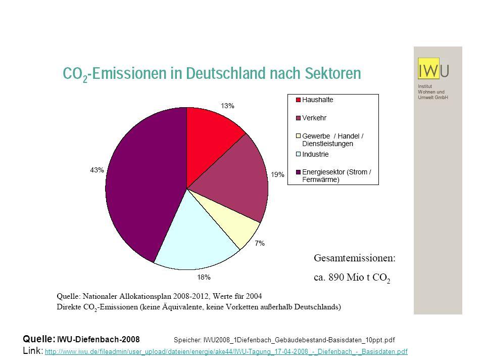 Quelle: IWU-Diefenbach2008 Link: http://www.iwu.de/fileadmin/user_upload/dateien/energie/ake44/IWU-Tagung_17-04-2008_-_Diefenbach_-_Basisdaten.pdf http://www.iwu.de/fileadmin/user_upload/dateien/energie/ake44/IWU-Tagung_17-04-2008_-_Diefenbach_-_Basisdaten.pdf Kommentar GL: Unterschied zur SektorenAnalyse: Externe Quellen (z.B.