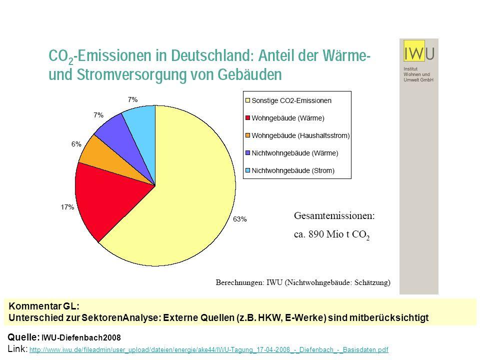 Quelle: /IWU-Diefenbach2008 / Speicher: IWU2008_1Diefenbach_Gebäudebestand-Basisdaten_10ppt.pdf Link: http://www.iwu.de/fileadmin/user_upload/dateien/energie/ake44/IWU-Tagung_17-04-2008_-_Diefenbach_-_Basisdaten.pdf http://www.iwu.de/fileadmin/user_upload/dateien/energie/ake44/IWU-Tagung_17-04-2008_-_Diefenbach_-_Basisdaten.pdf Gebäudebestand: CO2-Einsparung durch Wärmeschutz und Wärmeversorgung CO2-Äquivalente, mit Vorketten