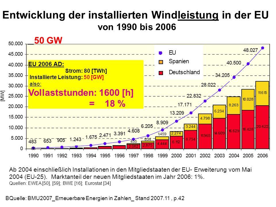 Entwicklung der installierten Windleistung in der EU von 1990 bis 2006 BQuelle: BMU2007_Erneuerbare Energien in Zahlen_ Stand 2007.11, p.42 Ab 2004 ei