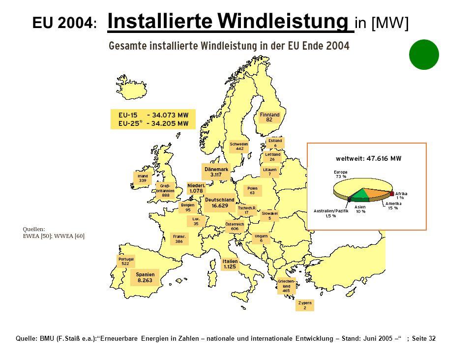 Quelle: BMU (F.Staiß e.a.):Erneuerbare Energien in Zahlen – nationale und internationale Entwicklung – Stand: Juni 2005 – ; Seite 32 EU 2004 : Install