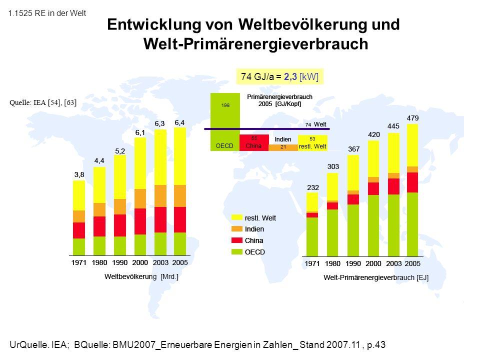 1.1525 RE in der Welt Entwicklung von Weltbevölkerung und Welt-Primärenergieverbrauch UrQuelle. IEA; BQuelle: BMU2007_Erneuerbare Energien in Zahlen_